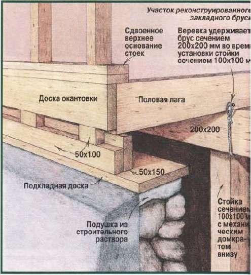 Ремонт частного дома в п.воронки